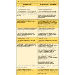 Сравнение свойств клинкерной плитки произведенной разными способами