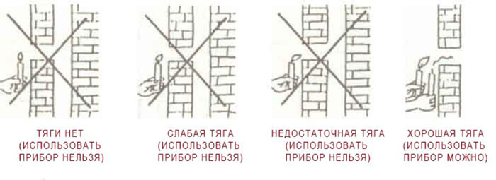 Установка дымоходных труб, дымоходные трубы, трубы для дымохода, тяга дымохода