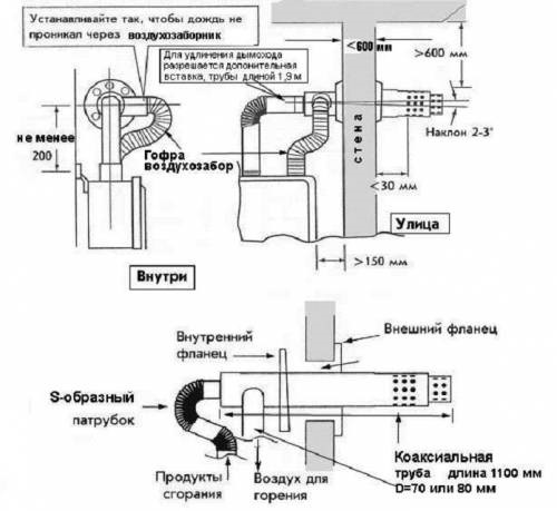 Дымоход, дымоотвод, система дымохода