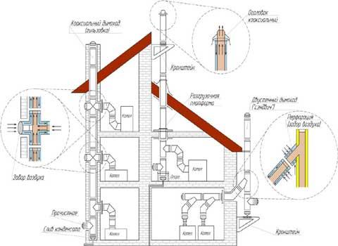 Дымоход, дымоотвод, дымоотводная система
